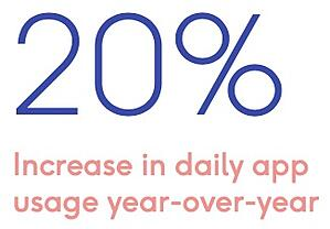 20 percent increase app use-1