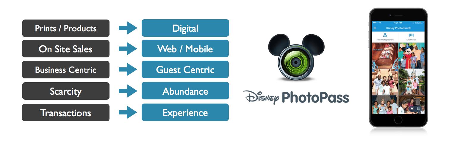 Disney_Historic_Business_Model New