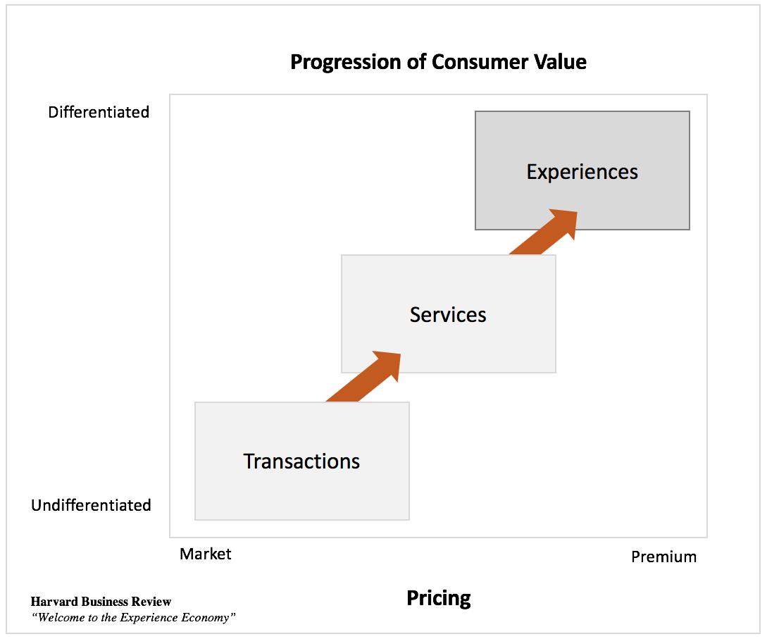 Experience Economy Value-1